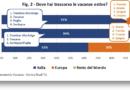 Vacanze estive degli italiani? In Italia per il 91%